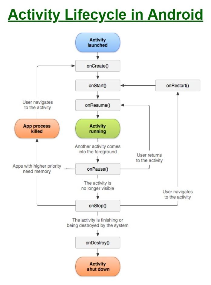 Android Activity Yaşam Döngüsü (Android Activity Lifecycle)