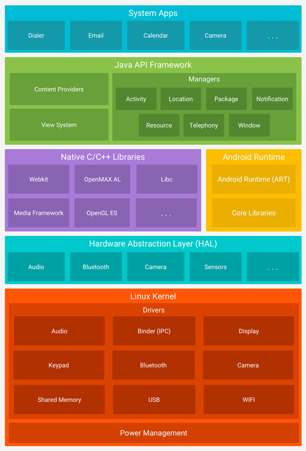 Android Mimarisi - Android Yazılım Yığını