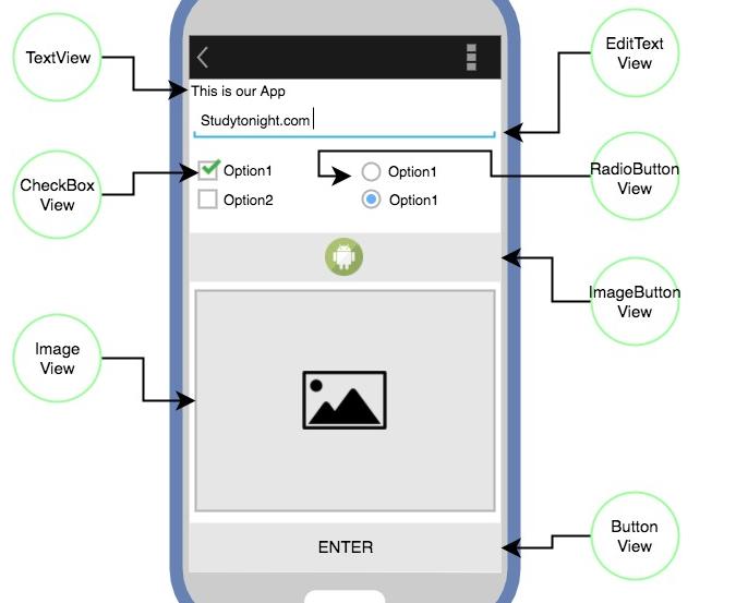 En sık kullanılan Android View Sınıfları